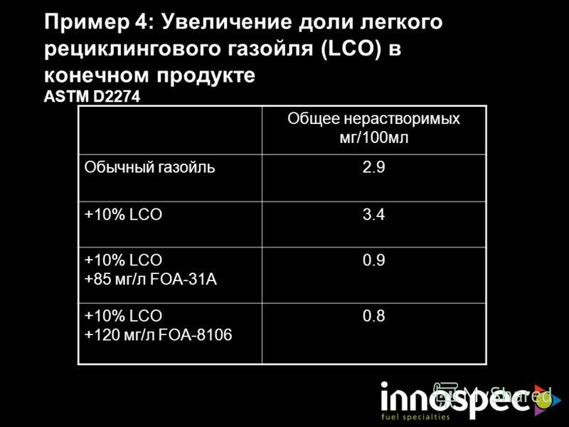 Пример 4: Увеличение доли легкого рециклингового газойля (LCO) в конечном продукте ASTM D2274 Общее нерастворимых мг/100мл Обычный газойль2.9 +10% LCO3.4 +10% LCO +85 мг/л FOA-31A 0.9 +10% LCO +120 мг/л FOA-8106 0.8