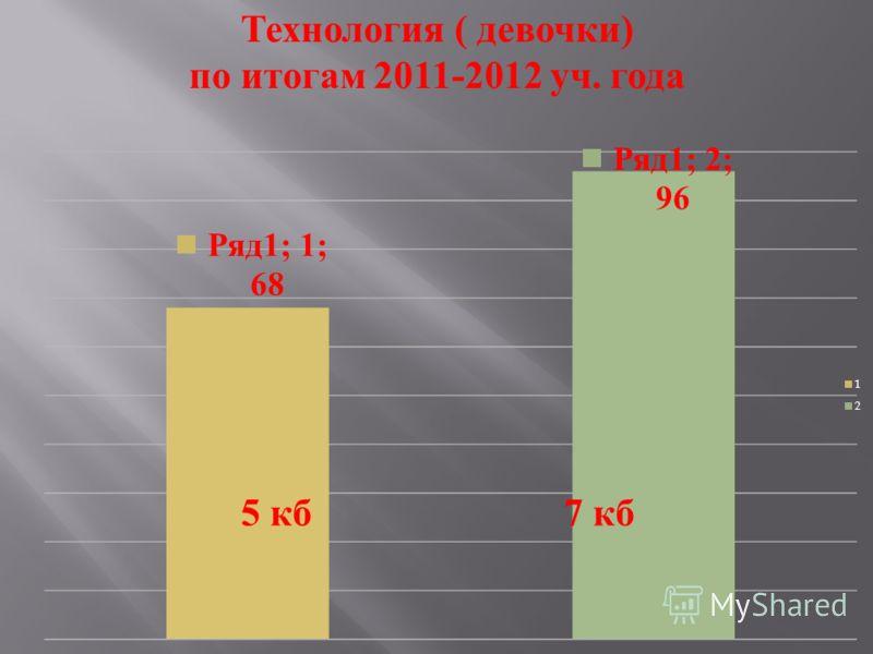Технология ( девочки ) по итогам 2011-2012 уч. года