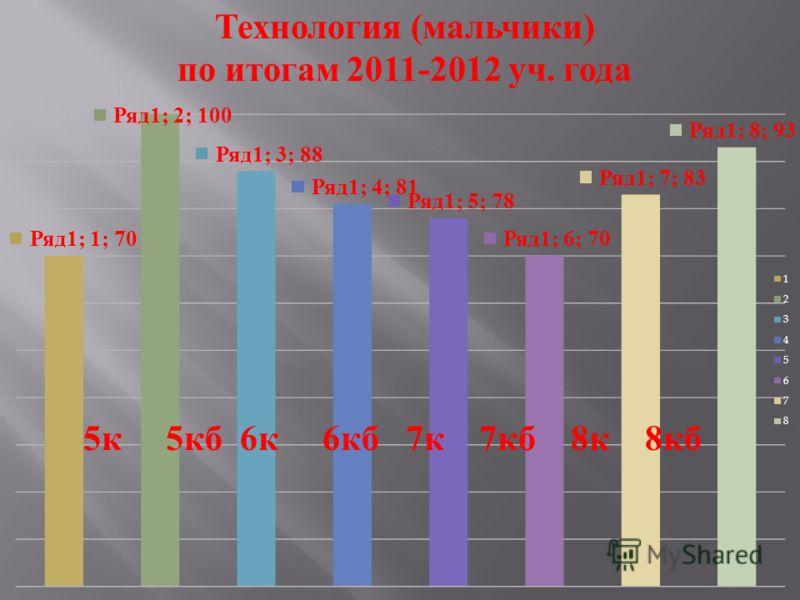 Технология ( мальчики ) по итогам 2011-2012 уч. года