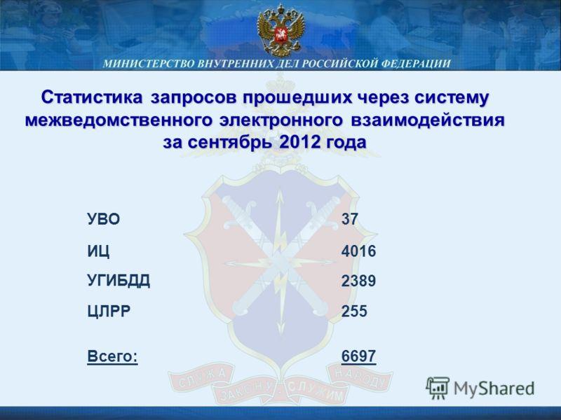 Статистика запросов прошедших через систему межведомственного электронного взаимодействия за сентябрь 2012 года УВО37 ИЦ4016 УГИБДД2389 ЦЛРР Всего: 255 6697
