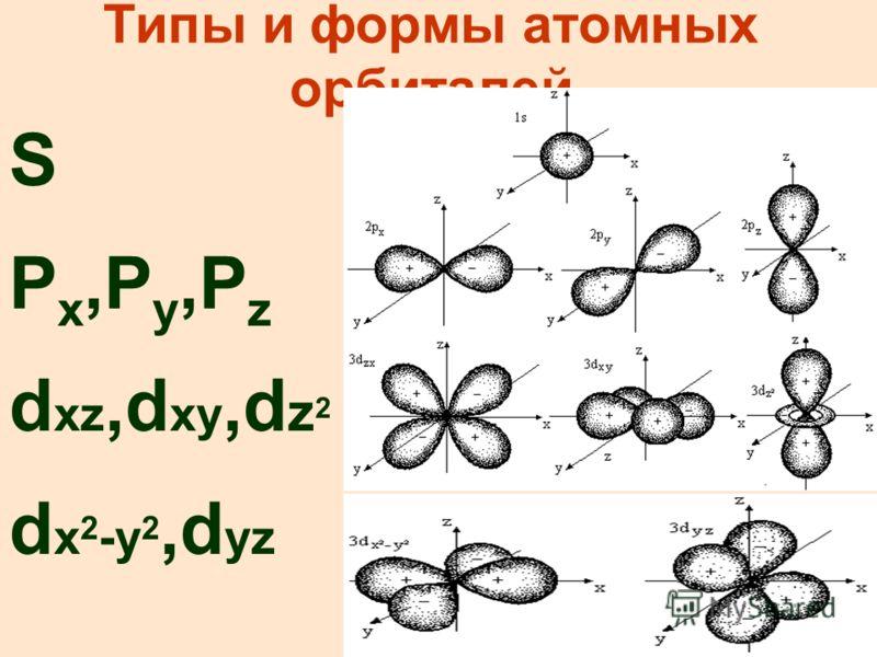 Типы и формы атомных орбиталей S P x,P y,P z d xz,d xy,d z 2 d x 2 -y 2,d yz