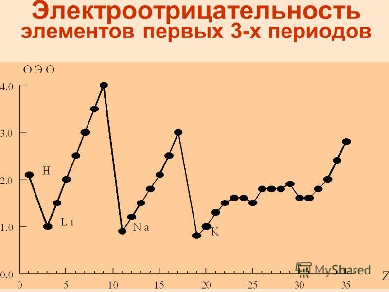 Электроотрицательность элементов первых 3-х периодов