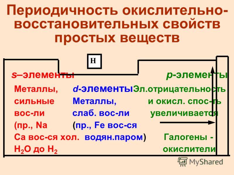 Периодичность окислительно- восстановительных свойств простых веществ s–элементыp-элементы Металлы,d- элементы Эл.отрицательность сильныеМеталлы, и окисл. спос-ть вос-ли слаб. вос-ли увеличивается (пр., Na (пр., Fe вос-ся Ca вос-ся хол. водян.паром)