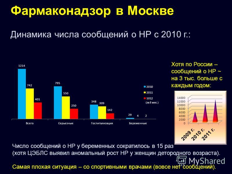 Фармаконадзор в Москве Динамика числа сообщений о НР с 2010 г.: Число сообщений о НР у беременных сократилось в 15 раз (хотя ЦЭБЛС выявил аномальный рост НР у женщин детородного возраста). Самая плохая ситуация – со спортивными врачами (вовсе нет соо