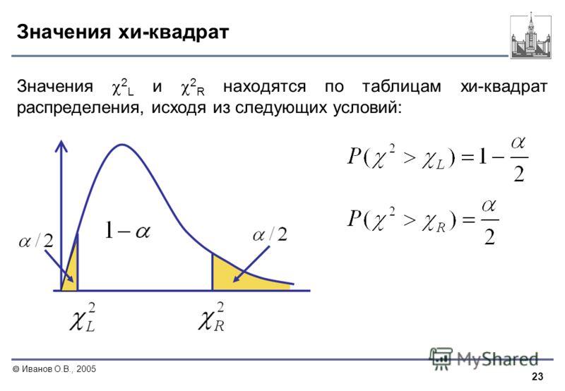 23 Иванов О.В., 2005 Значения хи-квадрат Значения 2 L и 2 R находятся по таблицам хи-квадрат распределения, исходя из следующих условий: