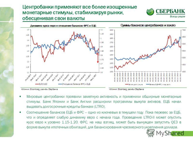 3 Причина ралли в начале года – восстановление аппетита к риску Аукцион ЕЦБ по предоставлению долгосрочной ликвидности (3-х летнее LTRO) существенно снизил накал страстей на долговом рынке еврозоны. Первичный долговой рынок для суверенных заемщиков б