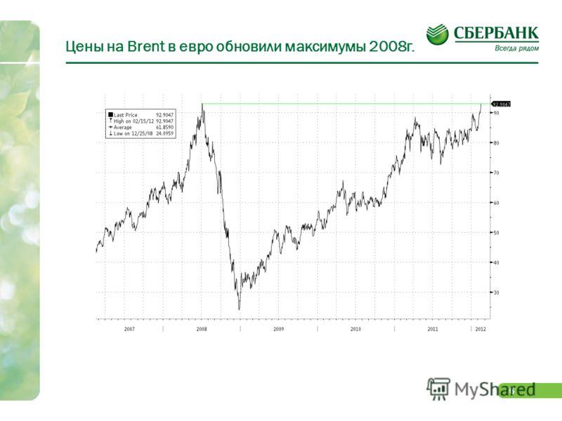 5 LTRO благоприятно отразилось на состоянии рынка акций США, но рынок «перегрет»