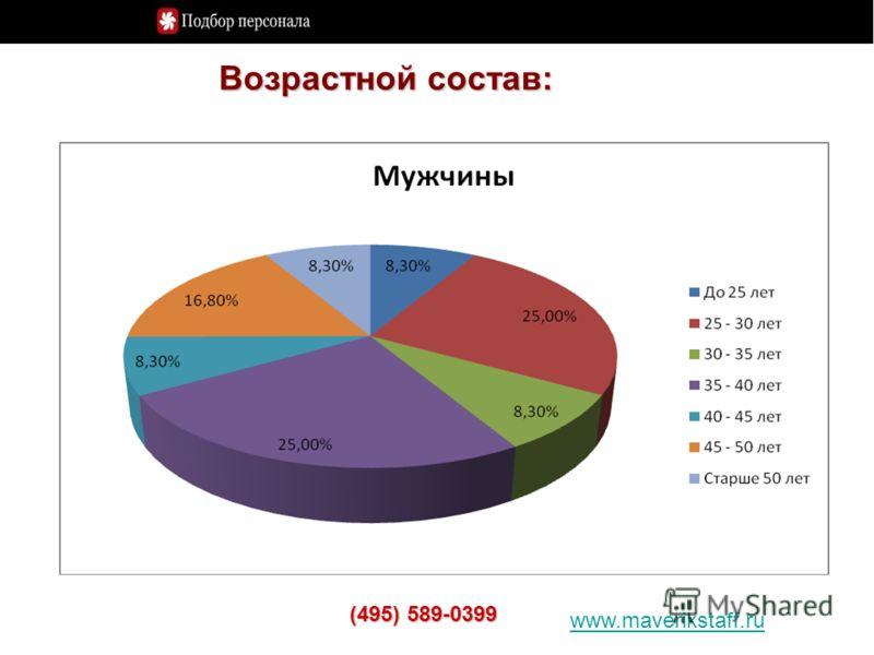 www.maverikstaff.ru (495) 589-0399 Возрастной состав: