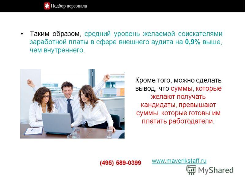 Таким образом, средний уровень желаемой соискателями заработной платы в сфере внешнего аудита на 0,9% выше, чем внутреннего. www.maverikstaff.ru (495) 589-0399 Кроме того, можно сделать вывод, что суммы, которые желают получать кандидаты, превышают с