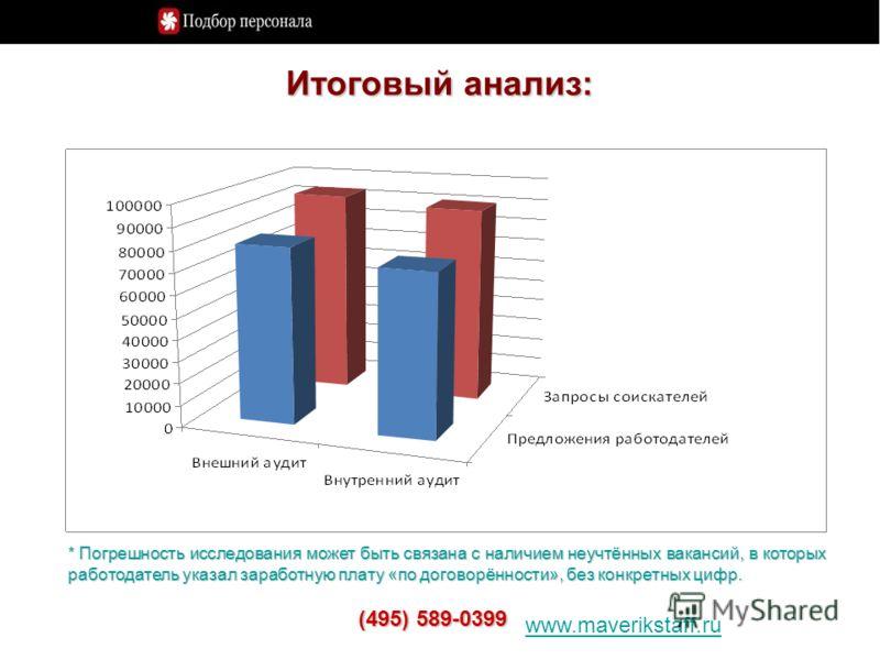 Итоговый анализ: www.maverikstaff.ru (495) 589-0399 * Погрешность исследования может быть связана с наличием неучтённых вакансий, в которых работодатель указал заработную плату «по договорённости», без конкретных цифр.