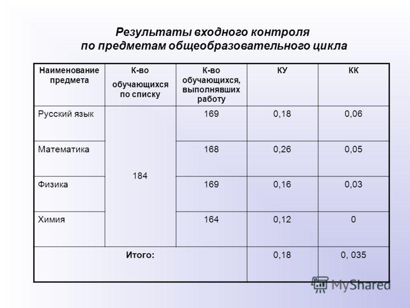 Результаты входного контроля по предметам общеобразовательного цикла Наименование предмета К-во обучающихся по списку К-во обучающихся, выполнявших работу КУКК Русский язык 184 1690,180,06 Математика1680,260,05 Физика1690,160,03 Химия1640,120 Итого:0