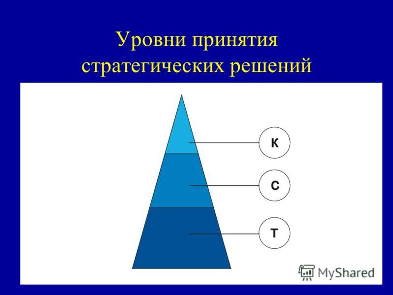 Уровни принятия стратегических решений