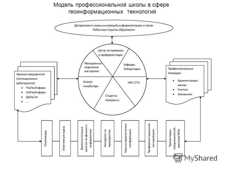 Модель профессиональной школы в сфере геоинформационных технологий