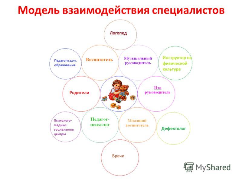 Модель взаимодействия специалистов