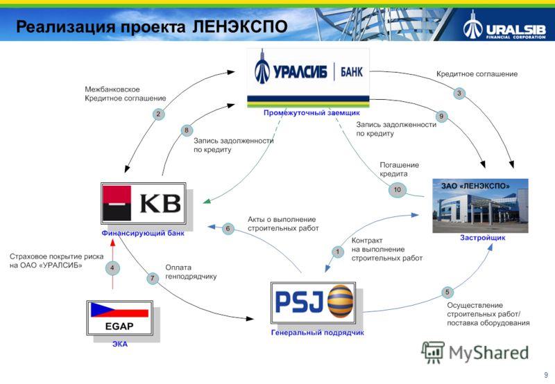 9 Реализация проекта ЛЕНЭКСПО