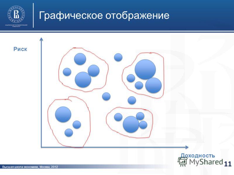 Высшая школа экономики, Москва, 2012 Графическое отображение 11 Риск Доходность