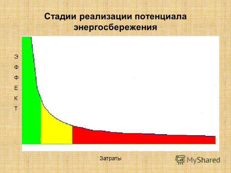 Стадии реализации потенциала энергосбережения Затраты ЭФФЕКТЭФФЕКТ