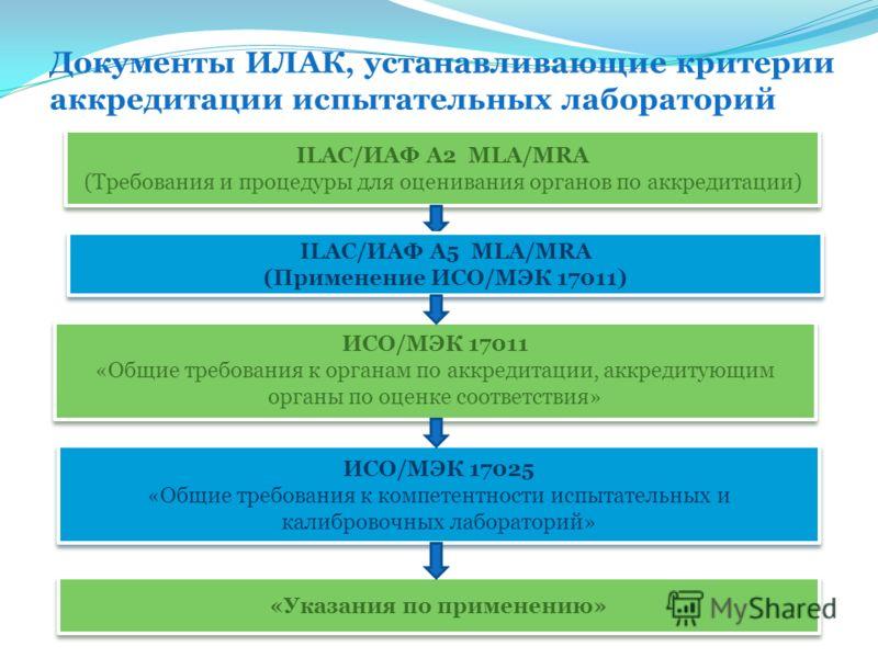 Документы ИЛАК, устанавливающие критерии аккредитации испытательных лабораторий ILAC/ИАФ А2 MLA/MRA (Требования и процедуры для оценивания органов по аккредитации) ILAC/ИАФ А2 MLA/MRA (Требования и процедуры для оценивания органов по аккредитации) ИС