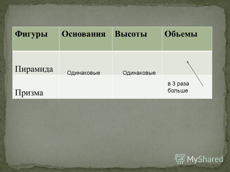 ФигурыОснованияВысотыОбъемы Пирамида Призма Одинаковые в 3 раза больше