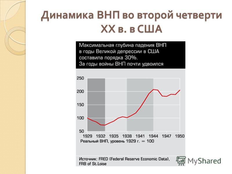 Динамика ВНП во второй четверти ХХ в. в США