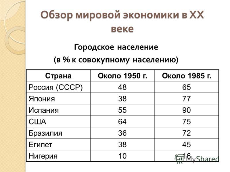 Обзор мировой экономики в ХХ веке Городское население ( в % к совокупному населению ) СтранаОколо 1950 г.Около 1985 г. Россия (СССР)4865 Япония3877 Испания5590 США6475 Бразилия3672 Египет3845 Нигерия1016