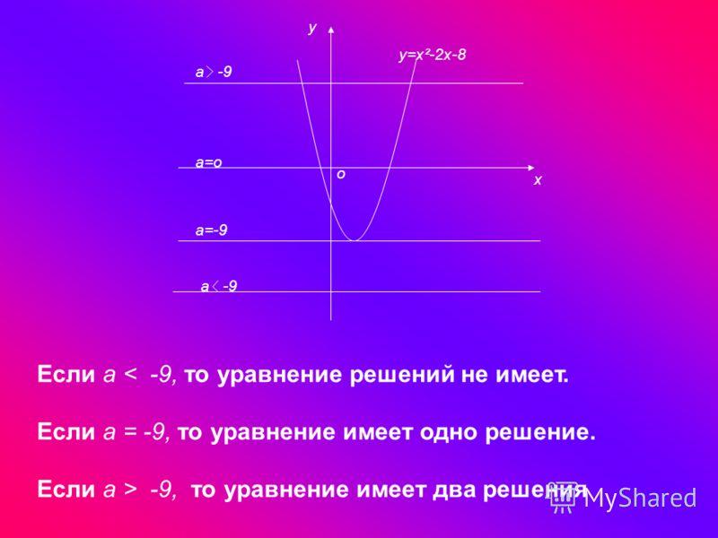 х у у=х²-2х-8 а -9 о а=о а=-9 а -9 Если а < -9, то уравнение решений не имеет. Если а = -9, то уравнение имеет одно решение. Если а > -9, то уравнение имеет два решения