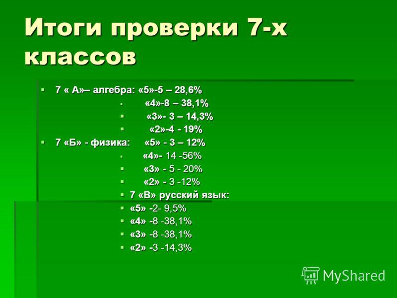 Итоги проверки 7-х классов 7 « А»– алгебра: «5»-5 – 28,6% 7 « А»– алгебра: «5»-5 – 28,6% «4»-8 – 38,1% «4»-8 – 38,1% «3»- 3 – 14,3% «3»- 3 – 14,3% «2»-4 - 19% «2»-4 - 19% 7 «Б» - физика: «5» - 3 – 12% 7 «Б» - физика: «5» - 3 – 12% «4»- 14 -56% «4»- 1