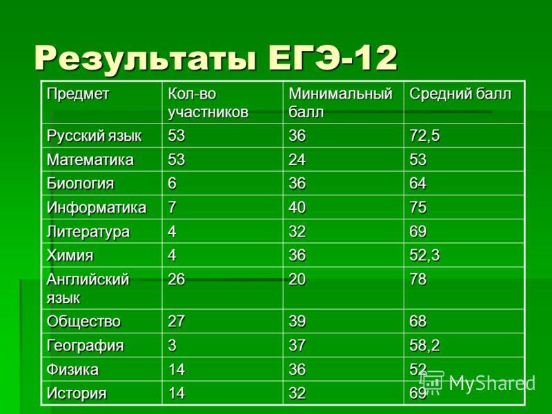 Результаты ЕГЭ-12 Предмет Кол-во участников Минимальный балл Средний балл Русский язык 533672,5 Математика532453 Биология63664 Информатика74075 Литература43269 Химия43652,3 Английский язык 262078 Общество273968 География33758,2 Физика143652 История14