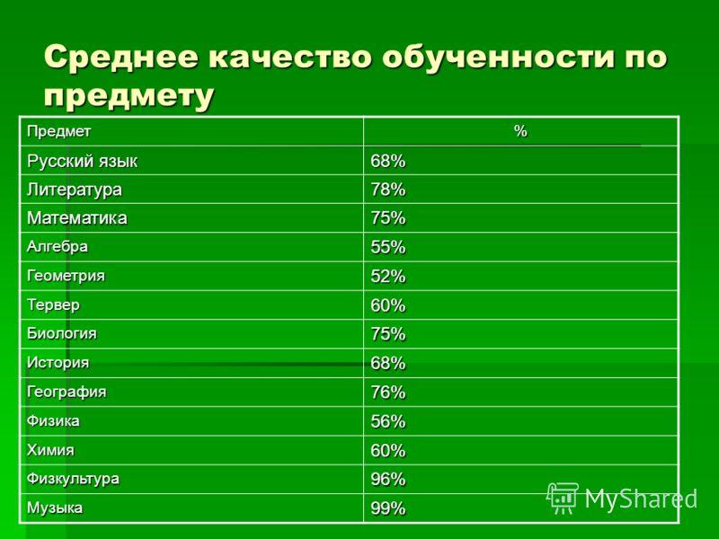 Среднее качество обученности по предмету Предмет% Русский язык 68% Литература78% Математика75% Алгебра55% Геометрия52% Тервер60% Биология75% История68% География76% Физика56% Химия60% Физкультура96% Музыка99%