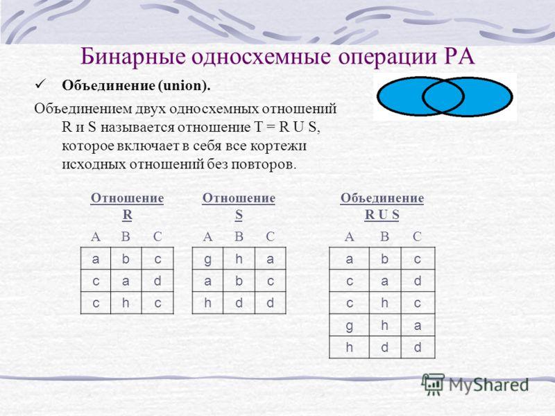 Бинарные односхемные операции РА Объединение (union). Объединением двух односхемных отношений R и S называется отношение T = R U S, которое включает в себя все кортежи исходных отношений без повторов. Отношение R Отношение S Объединение R U S ABC ABC
