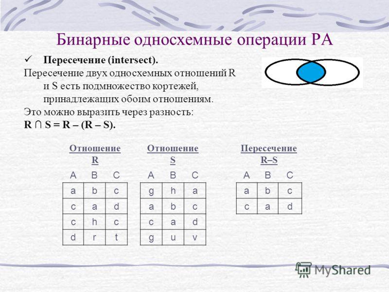 Бинарные односхемные операции РА Пересечение (intersect). Пересечение двух односхемных отношений R и S есть подмножество кортежей, принадлежащих обоим отношениям. Это можно выразить через разность: R S = R – (R – S). Отношение R Отношение S Пересечен