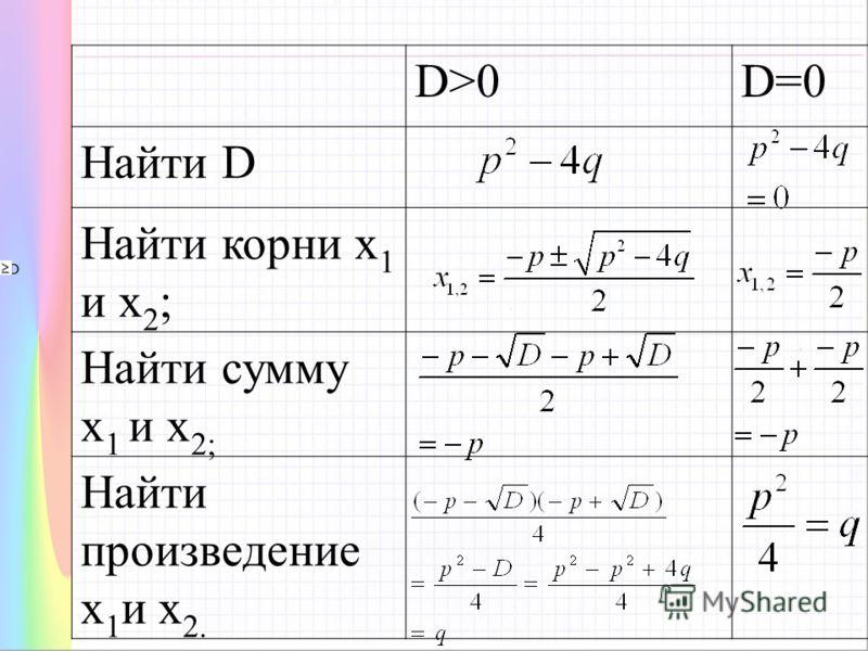D D>0D=0 Найти D Найти корни х 1 и х 2 ; Найти сумму х 1 и х 2; Найти произведение х 1 и х 2.