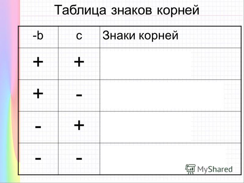 Таблица знаков корней -bcЗнаки корней ++ Оба корня положительны +- Большее по модулю число положительно -+ Оба корня отрицательны -- Большее по модулю число отрицательно