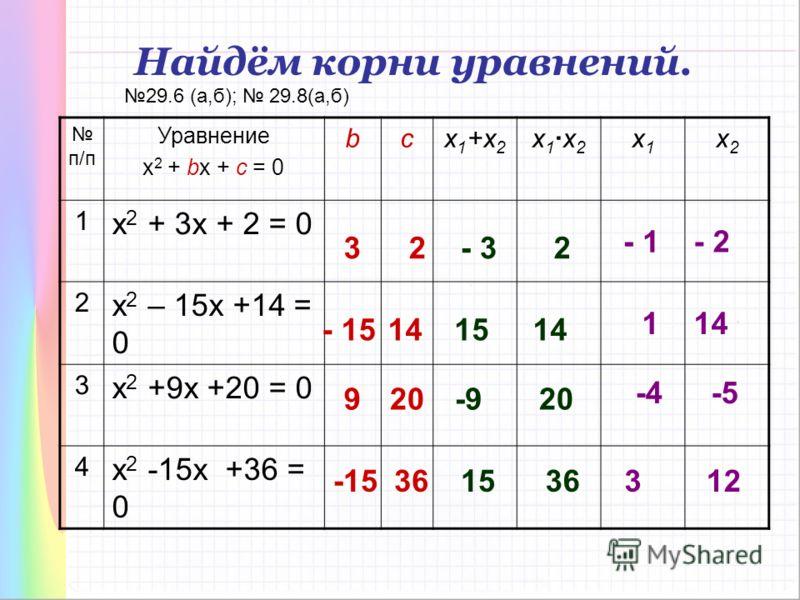 п/п Уравнение х 2 + bx + c = 0 bcx 1 +x 2 x 1x 2 x1x1 x2x2 1 х 2 + 3x + 2 = 0 2 х 2 – 15x +14 = 0 3 х 2 +9x +20 = 0 4 х 2 -15x +36 = 0 3 2 - 15 14 - 3 15 2 14 9 20 -9 20 36 -15 15 Найдём корни уравнений. - 1 - 2 1 14 -4 -5 3 12 29.6 (а,б); 29.8(а,б)