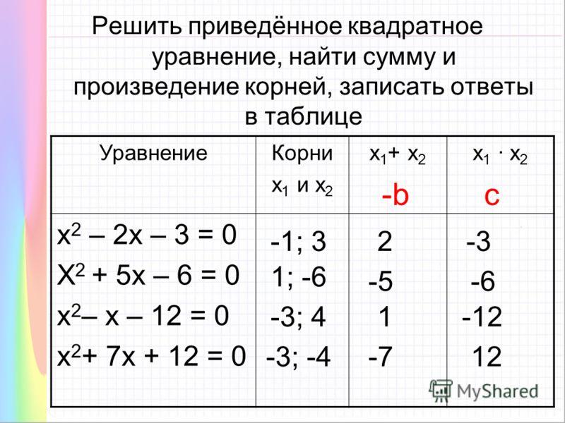 Решить приведённое квадратное уравнение, найти сумму и произведение корней, записать ответы в таблице УравнениеКорни х 1 и х 2 х 1 + х 2 х 1 · х 2 х 2 – 2х – 3 = 0 Х 2 + 5х – 6 = 0 х 2 – х – 12 = 0 х 2 + 7х + 12 = 0 -1; 32-3 1; -6 -5-6 -3; 41-12 -3;