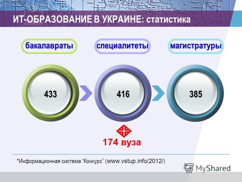 ИТ-ОБРАЗОВАНИЕ В УКРАИНЕ: статистика бакалавратыспециалитетымагистратуры 433 416 385 * Информационная система Конкурс ( www.vstup.info/2012/ ) 174 вуза