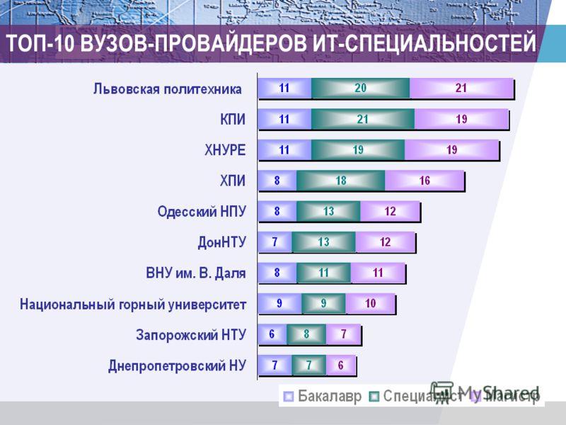 ТОП-10 ВУЗОВ-ПРОВАЙДЕРОВ ИТ-СПЕЦИАЛЬНОСТЕЙ
