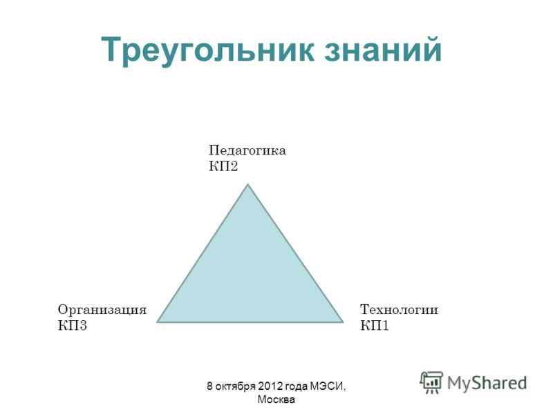 Треугольник знаний Педагогика КП2 Организация КП3 Технологии КП1 8 октября 2012 года МЭСИ, Москва