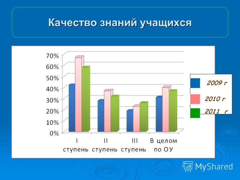 Качество знаний учащихся 2011 г 2009 г 2010 г