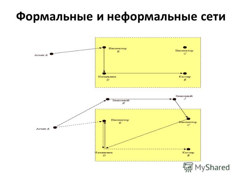Формальные и неформальные сети