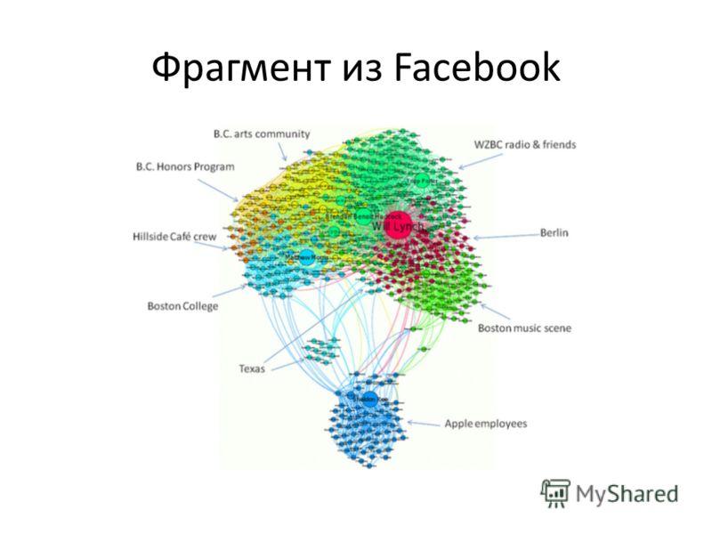 Фрагмент из Facebook
