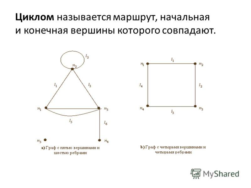 Циклом называется маршрут, начальная и конечная вершины которого совпадают.