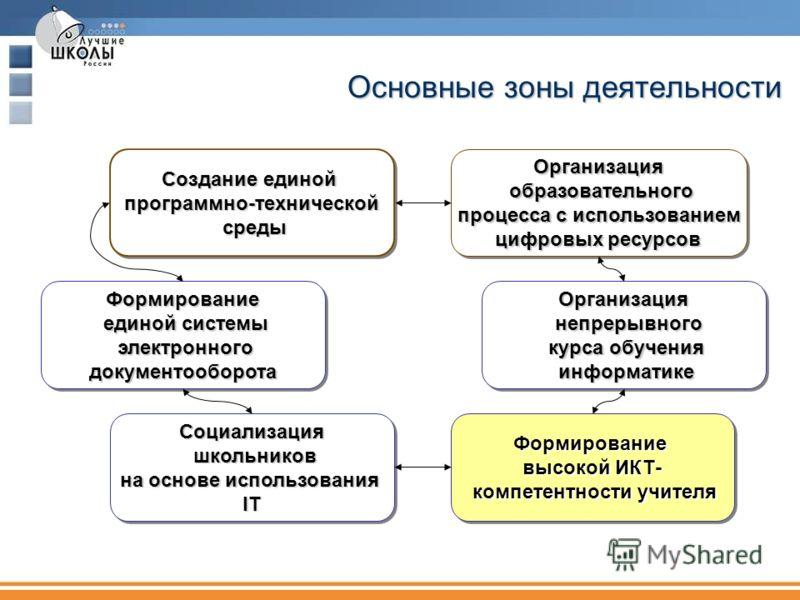 Основные зоны деятельности Создание единой программно-технической среды среды Создание единой программно-технической среды среды Формирование единой системы единой системы электронного электронного документооборота документооборотаФормирование единой