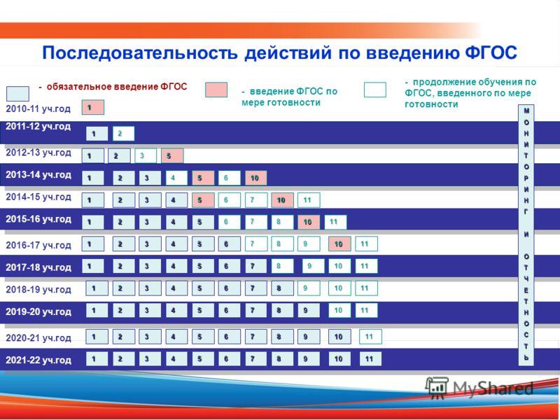2010-11 уч.год 2011-12 уч.год - обязательное введение ФГОС - введение ФГОС по мере готовности 1 МОНИТОРИНГИОТЧЕТНОСТЬ 1 2012-13 уч.год 2013-14 уч.год 2014-15 уч.год 2016-17 уч.год 2018-19 уч.год 2020-21 уч.год 2017-18 уч.год 2019-20 уч.год 2021-22 уч