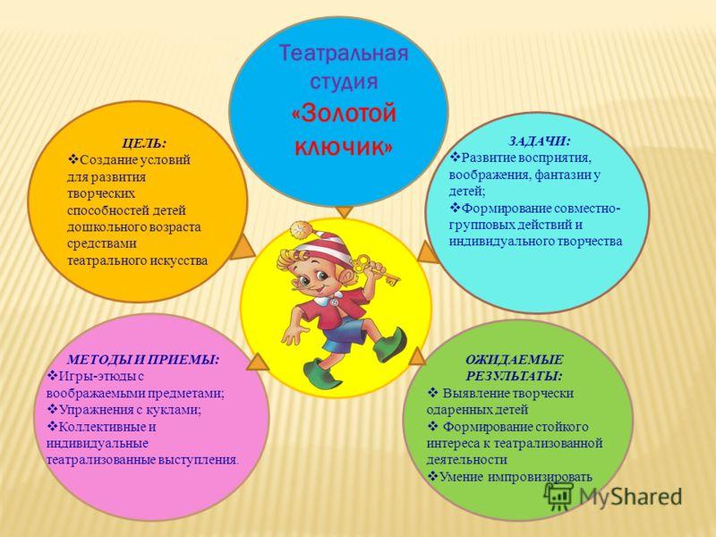 ЦЕЛЬ: Создание условий для развития творческих способностей детей дошкольного возраста средствами театрального искусства ЗАДАЧИ: Развитие восприятия, воображения, фантазии у детей; Формирование совместно- групповых действий и индивидуального творчест