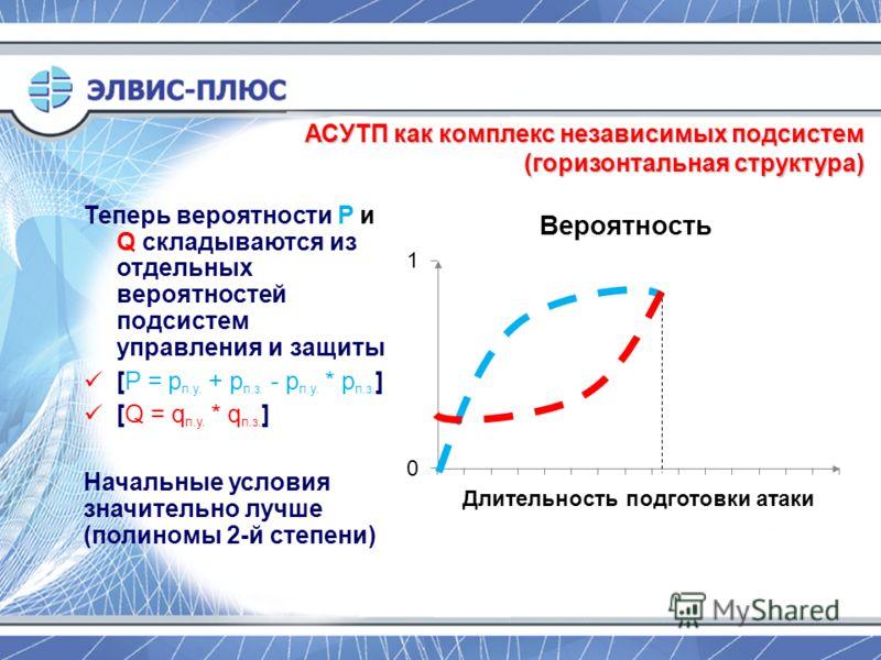 АСУТП как комплекс независимых подсистем (горизонтальная структура) Теперь вероятности P и Q складываются из отдельных вероятностей подсистем управления и защиты [P = p п.у. + p п.з. - p п.у. * p п.з. ] [Q = q п.у. * q п.з. ] Начальные условия значит