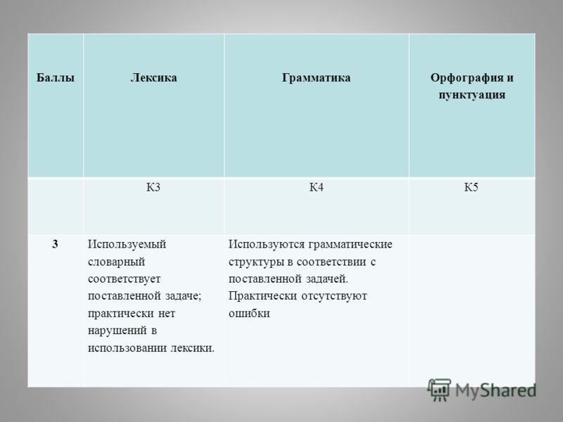 БаллыЛексикаГрамматика Орфография и пунктуация К3К4К5 3Используемый словарный соответствует поставленной задаче; практически нет нарушений в использовании лексики. Используются грамматические структуры в соответствии с поставленной задачей. Практичес