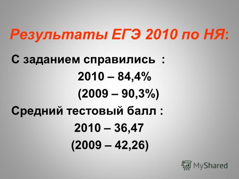 Результаты ЕГЭ 2010 по НЯ: С заданием справились : 2010 – 84,4% (2009 – 90,3%) Средний тестовый балл : 2010 – 36,47 (2009 – 42,26)