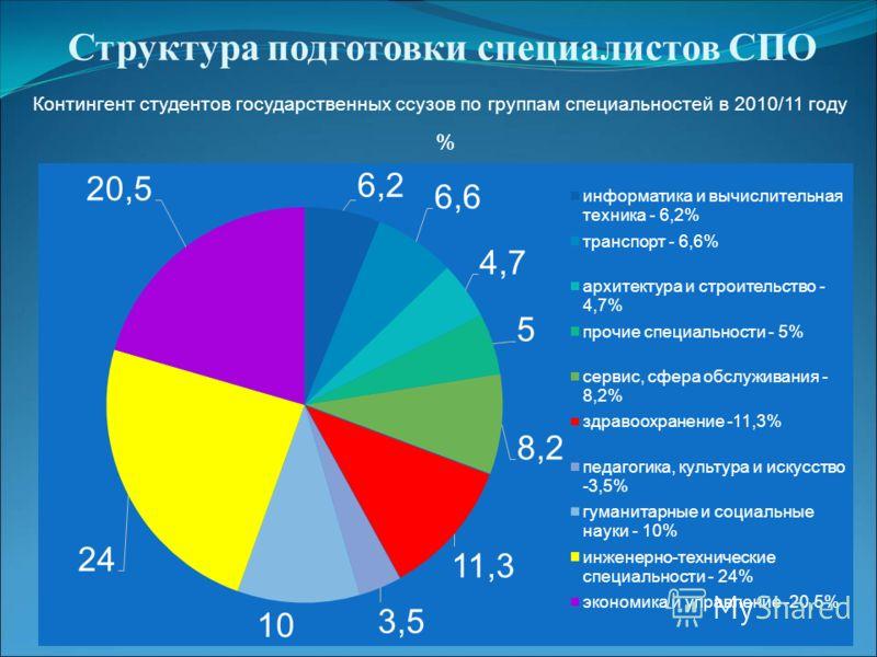 Структура подготовки специалистов СПО % Контингент студентов государственных ссузов по группам специальностей в 2010/11 году