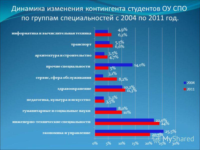 Динамика изменения контингента студентов ОУ СПО по группам специальностей с 2004 по 2011 год.
